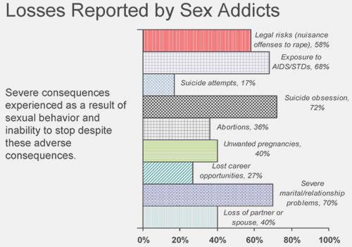 Orlando-Sex-Addict-Counselor
